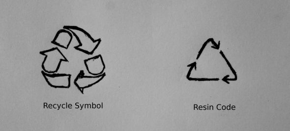 Here, for your review, are the two symbols discussed in this post. In the late 1980s, when SPI was developing the resin code symbol, the recycling symbol had already been well established for 18 years. I find it difficult to believe SPI's claim that the resin symbol was designed solely to indicate the type of plastic in a product when it so closely resembled a symbol that meant an item was recyclable.