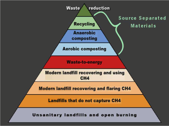 Conceptual Hierarchy of Waste Management. Courtesy of WTERT.