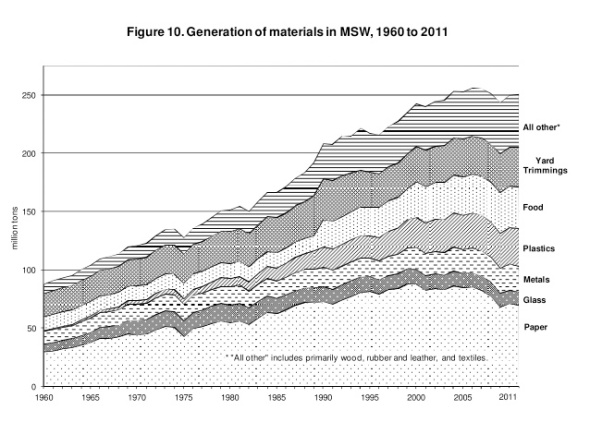 Has our waste production increased lately? (From EPA, 2013)