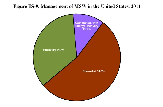 So where does all this MSW go? *An important note, 'Recovery' in this case means    . (From EPA, 2013)