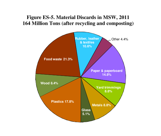 So what's left after recycling? (From EPA, 2013)