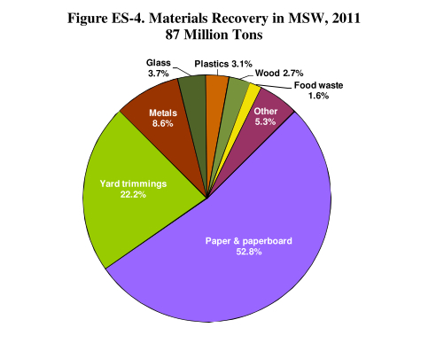 How much do we actually recover (recycle)? (From EPA, 2013)