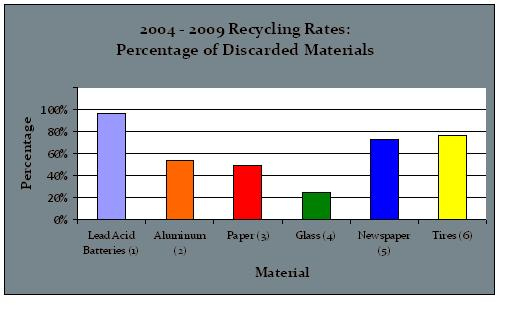 BCI is pretty proud of the high recycling rate of SLABs (spent lead acid batteries). This graph is featured prominently on their website.
